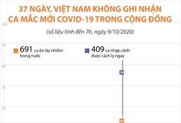 37 ngày, Việt Nam không ghi nhận ca mắc mới COVID-19 trong cộng đồng