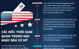 Các mốc thời gian quan trọng sau ngày bầu cử Mỹ