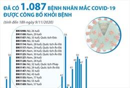 Đã có 1.087 bệnh nhân mắc COVID-19 được công bố khỏi bệnh