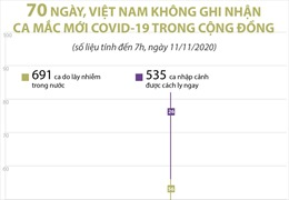 70 ngày, Việt Nam không ghi nhận ca mắc COVID-19 trong cộng đồng