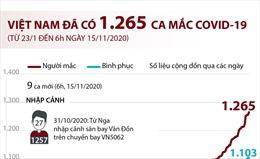 Việt Nam đã có 1.265 ca mắc COVID-19