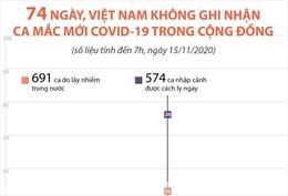 74 ngày, Việt Nam không ghi nhận ca mắc mới COVID-19 trong cộng đồng