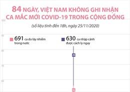 84 ngày, Việt Nam không ghi nhận ca mắc COVID-19 trong cộng đồng