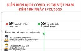 Diễn biến dịch COVID-19 tại Việt Nam đến 18h ngày 3/12/2020