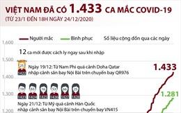 Việt Nam đã có 1.433 ca mắc COVID-19 (từ 23/1 đến 18h ngày 24/12/2020)