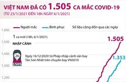 Việt Nam đã ghi nhận 1.505 ca mắc COVID-19