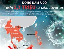 Đông Nam Á có hơn 1,7 triệu ca mắc COVID-19