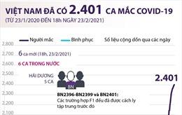 Việt Nam đã ghi nhận 2.401 ca mắc COVID-19