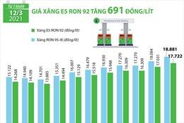 Giá xăng E5 RON 92 tăng 691 đồng/lít