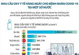 Nhu cầu oxy y tế hàng ngày cho bệnh nhân COVID-19 tại một số nước