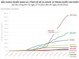 Bắc Giang và Bắc Ninh là 2 tỉnh có số ca COVID-19 trong nước cao nhất