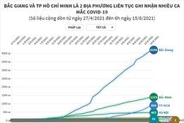 Bắc Giang, TP Hồ Chí Minh là 2 địa phương liên tục ghi nhận nhiều ca mắc COVID-19