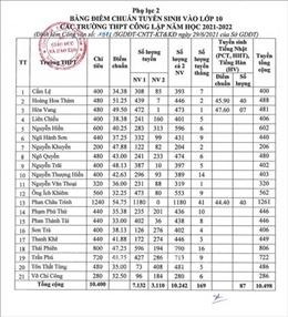 Đà Nẵng công bố điểm chuẩn lớp 10 Trung học Phổ thông