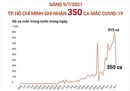 Sáng 9/7, TP Hồ Chí Minh ghi nhận 350 ca mắc COVID-19