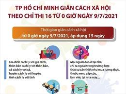 TP Hồ Chí Minh giãn cách xã hội theo Chỉ thị 16 từ 0 giờ ngày 9/7/2021