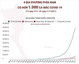4 địa phương phía Nam có hơn 1.000 ca mắc COVID-19