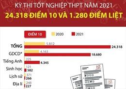 Kỳ thi tốt nghiệp THPT năm 2021: 24.318 điểm 10 và 1.280 điểm liệt
