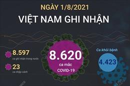 8.620 ca mắc COVID-19 trong ngày 1/8/2021, TP Hồ Chí Minh có 4.052 ca