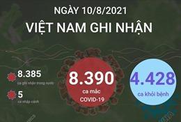 Ngày 10/8/2021: Việt Nam ghi nhận 8.390 ca mắc COVID-19, TP Hồ Chí Minh 3.956 ca