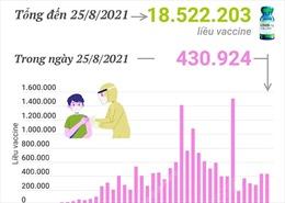 Hơn 18,5 triệu liều vaccine phòng COVID-19 đã được tiêm tại Việt Nam