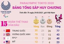 Paralympic Tokyo 2020: Trung Quốc giữ vững ngôi đầu bảng tổng sắp huy chương