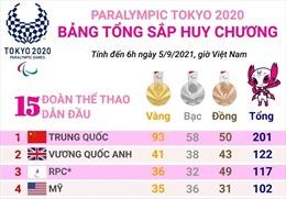 Đoàn thể thao Trung Quốc duy trì vị trí thứ nhất trên bảng tổng sắp huy chương