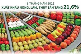 8 tháng năm 2021: Xuất khẩu nông, lâm, thủy sản tăng 21,6%