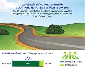 Mười năm xây dựng nông thôn mới: Giao thông nông thôn về đích trước hạn