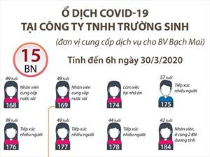 Ổ dịch COVID-19 tại Công ty TNHH Trường Sinh