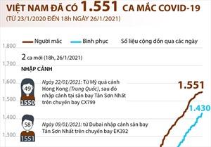Việt Nam đã ghi nhận 1.551 ca mắc COVID-19