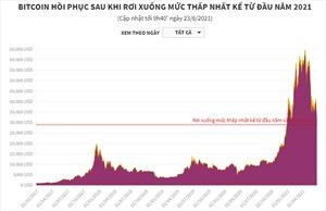 Bitcoin hồi phục sau khi rơi xuống mức thấp nhất kể từ đầu năm 2021
