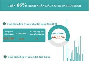 Đã có trên 66% bệnh nhân mắc COVID-19 được công bố khỏi bệnh