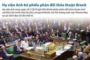 Hạ viện Anh phản đối thỏa thuận Brexit
