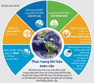 Thực trạng khí hậu toàn cầu