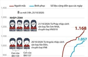Việt Nam đã có 1.168 ca mắc COVID-19 (từ 23/1 đến 18h ngày 25/10/2020)