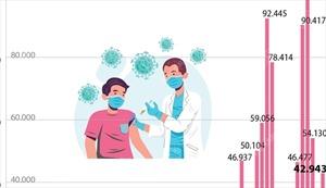 Số người được tiêm chủng vaccine COVID-19 tại Việt Nam qua các ngày