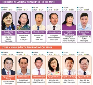 Kết quả lấy phiếu tín nhiệm 30 chức danh HĐND TP Hồ Chí Minh bầu