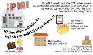 Ngành sản xuất Việt Nam dẫn đầu ASEAN
