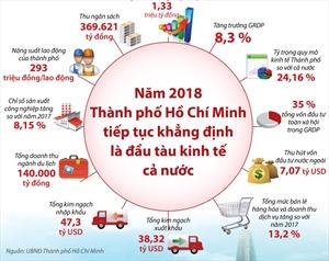 Năm 2018: Thành phố Hồ Chí Minh tiếp tục khẳng định vị trí đầu tàu kinh tế