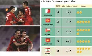 Việt Nam vào vòng 1/8 nhờ ít hơn Liban 2 thẻ vàng