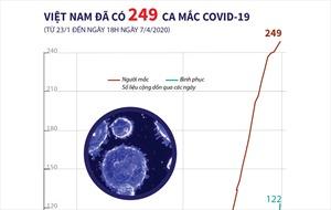 Tới chiều tối 7/4, Việt Nam ghi nhận 249 ca mắc COVID-19