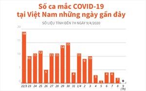 Số ca mắc COVID-19 tại Việt Nam những ngày gần đây