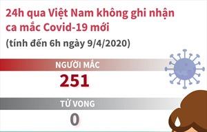Việt Nam không ghi nhận ca mắc COVID-19 mới trong 24 giờ qua