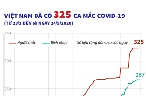 Việt Nam ghi nhận 325 ca mắc COVID-19