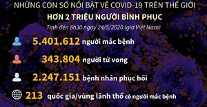 Trên 5,4 triệu ca mắc, 343.800 ca tử vong do dịch COVID-19