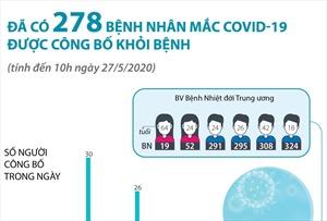 Đã có 278 bệnh nhân mắc COVID-19 được công bố khỏi bệnh