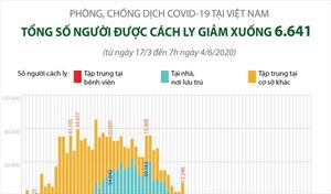 Số người cách ly tại Việt Nam giảm xuống 6.641