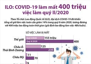 ILO: COVID-19 làm mất 400 triệu việc làm quý II/2020