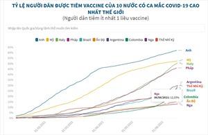 Tỷ lệ người dân được tiêm vaccine của 10 nước có ca mắc COVID-19 cao nhất thế giới
