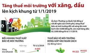 Tăng thuế môi trường với xăng, dầu lên kịch khung từ 1/1/2019